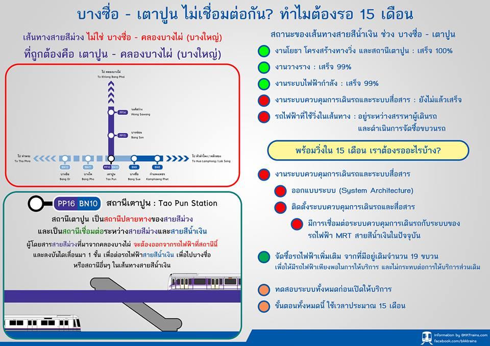 เส้นทางของรถไฟฟ้าสายสีม่วง จะสิ้นสุดการให้บริการที่สถานีเตาปูน  ส่วนเส้นทางช่วง บางซื่อ - เตาปูน จะเป็นในส่วนของสายสีน้ำเงิน ...